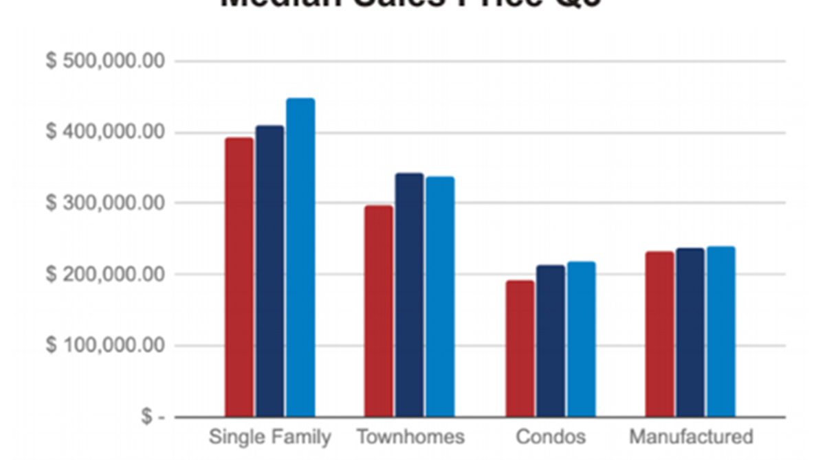 Flagstaff Median Home Price Q3 2019